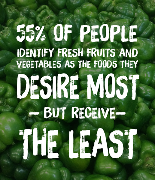55% of people identify fresh fruits and vegetables as the foods they desire most but receive the least